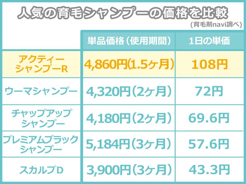 アクティーシャンプーRの価格比較表